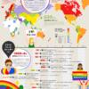 LGBT人口数とレインボーの意味。旗が8色から6色になった理由