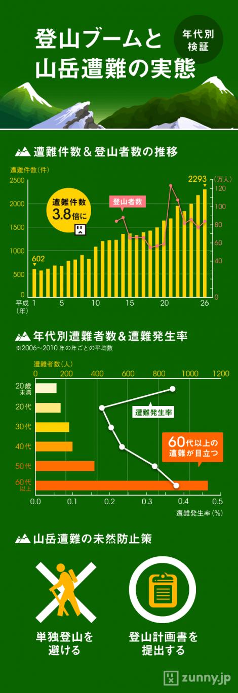 インフォグラフィック:山岳事故が平成に入り急上昇!登山者は登山届を忘れずに
