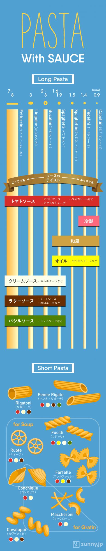 インフォグラフィック:パスタの種類と最適なソースの組合せ。王道トマトソースは何でも相性抜群