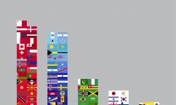 最も利用されている国旗の色は赤