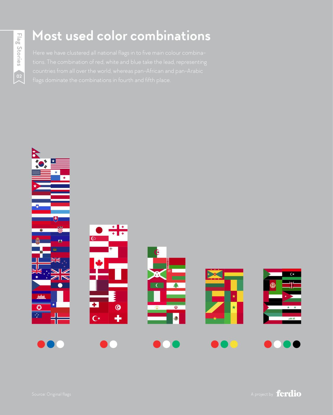 インフォグラフィック:国旗の持つ色の意味。世界で一番利用される国旗記号や色は何?