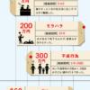 不貞行為慰謝料判例は50~100万円。離婚慰謝料の相場