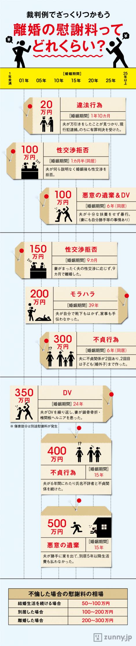 インフォグラフィック:不貞行為慰謝料判例は50~100万円。離婚慰謝料の相場