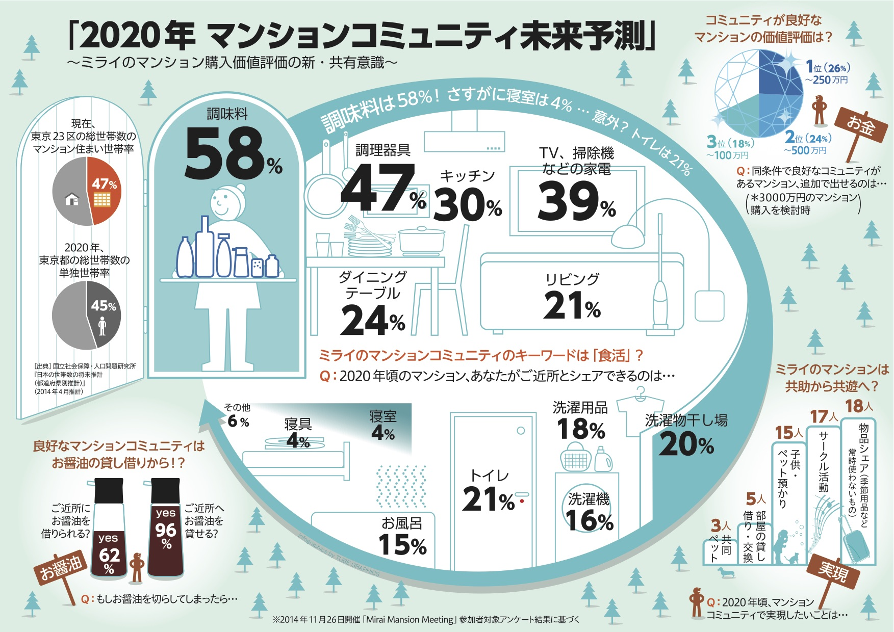 インフォグラフィック:未来のマンションはシェアする物件。コミュニティが進化する