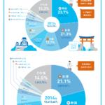 増え続ける外国人観光客。80%以上がアジア人
