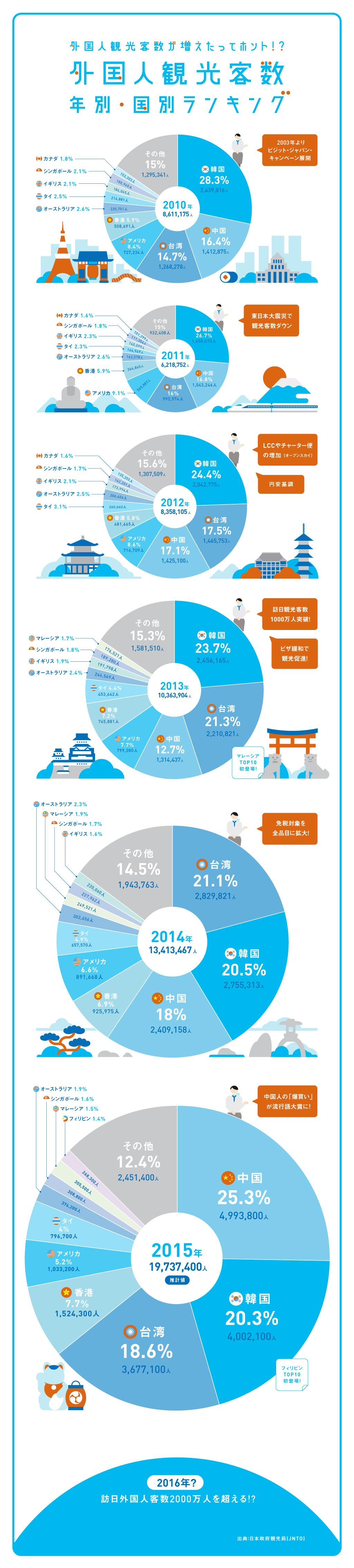 インフォグラフィック:増え続ける外国人観光客。80%以上がアジア人