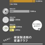 意外なレア効果と硬貨製造数の変還