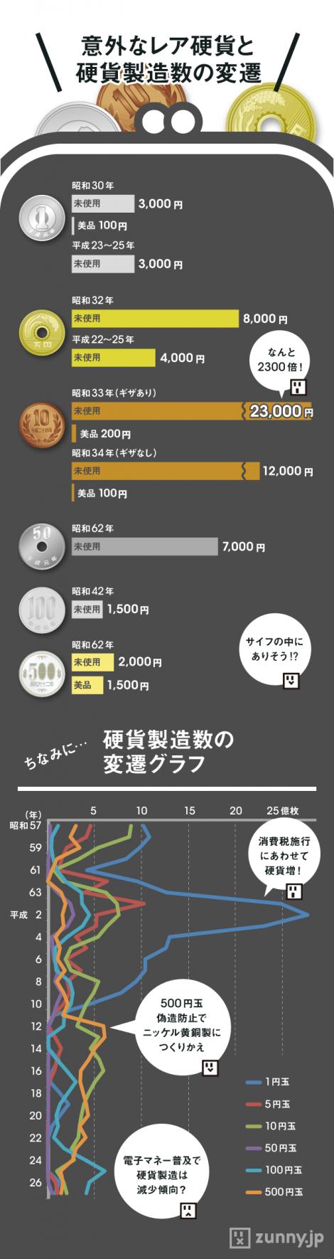 インフォグラフィック:レア硬貨(ギザ十など)のプレミア価格は上昇中。希少価値は最大2,300倍