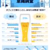 ノンアルコールビール27.8%が賛成。オフィスでノンアルどう思う?