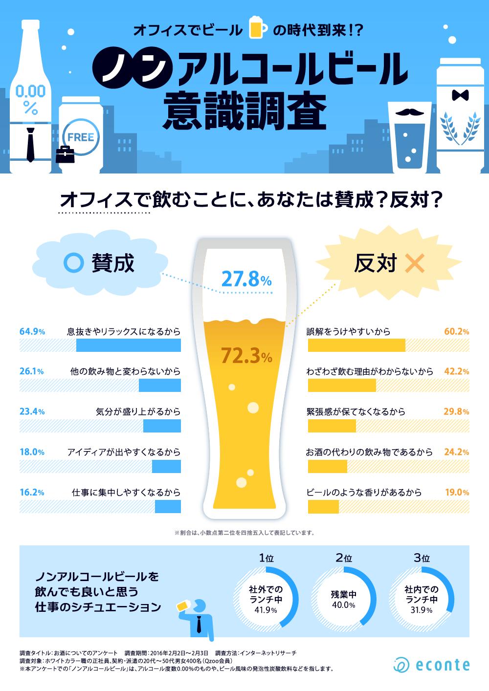 インフォグラフィック:ノンアルコールビール27.8%が賛成。オフィスでノンアルどう思う?
