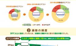 エアコン設定温度は28℃と国が推奨。小まめな掃除で節電効果