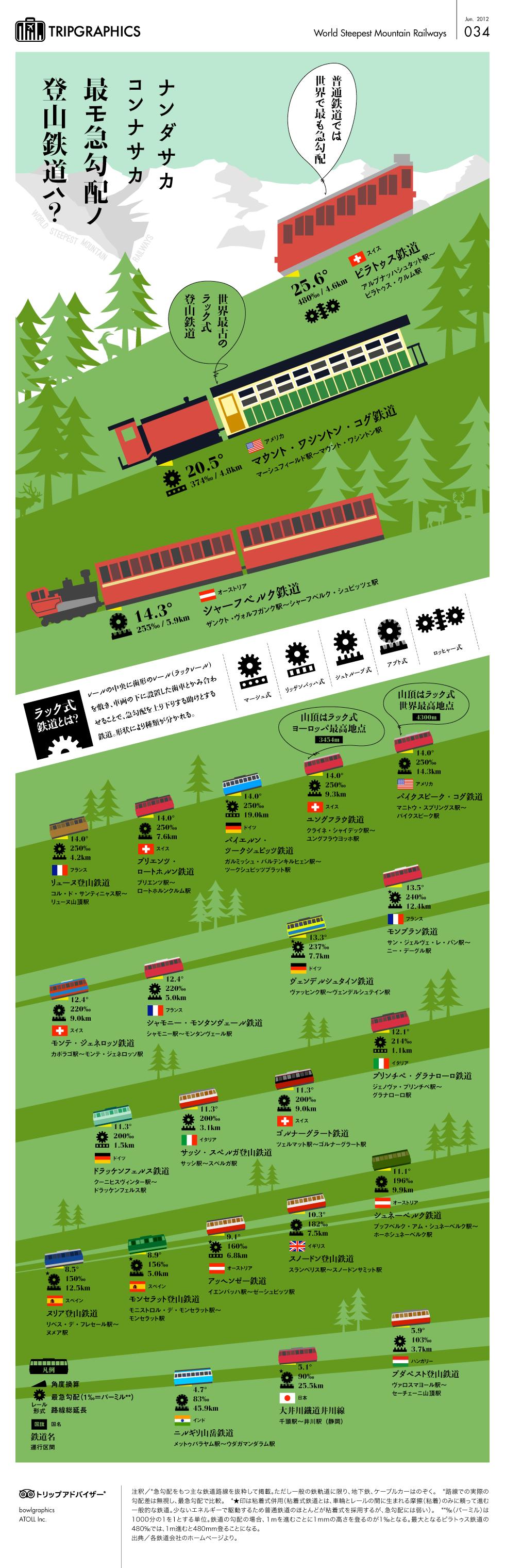 インフォグラフィック:最も急な電車は驚異の480パーミル。日本一は大井川鉄道