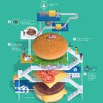 ハンバーガーの作り方