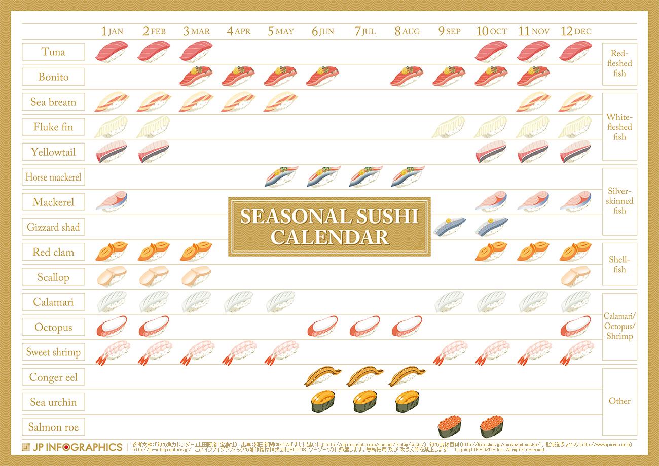 インフォグラフィック:寿司ネタの旬が一目でわかる。今月の寿司ネタはコレ