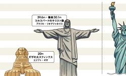 世界人型建造物の高さ