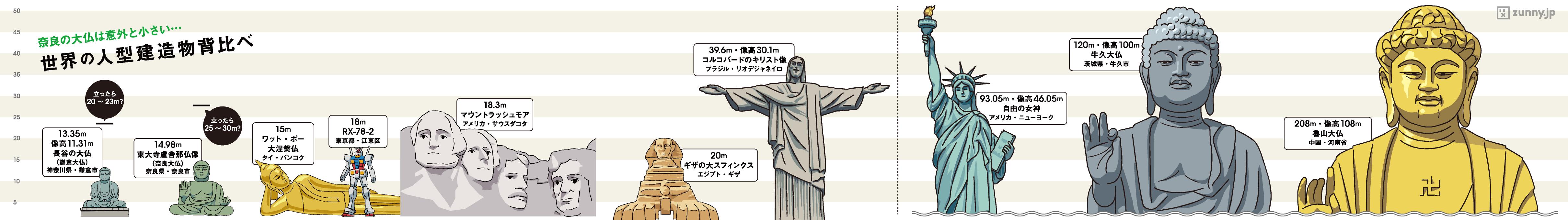 インフォグラフィック:魯山大仏は鎌倉大仏の14倍!ギネス認定された牛久大仏の1.7倍