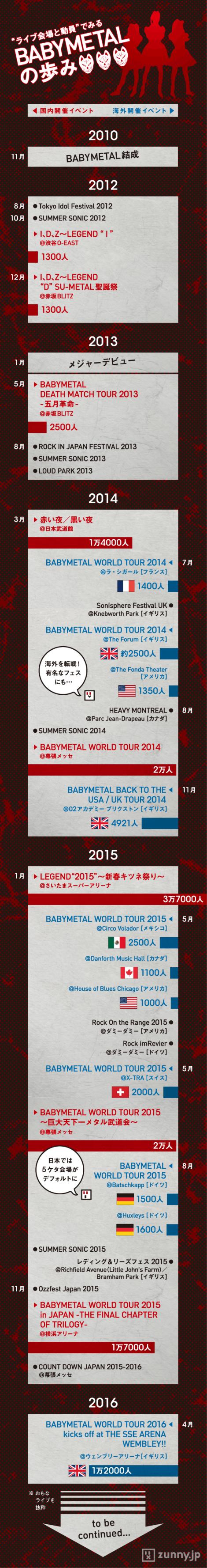 インフォグラフィック:BABYMETALは世界のアイドル。年間総動因数は7万人越え