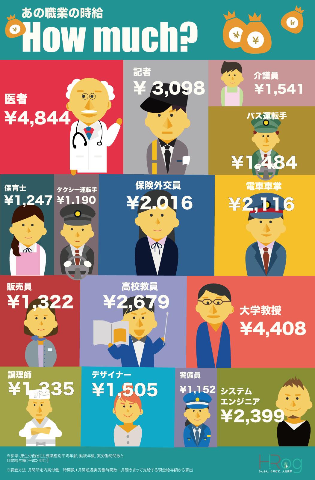 インフォグラフィック:職業別に時給を算出。労働時間と給与額見て驚いた