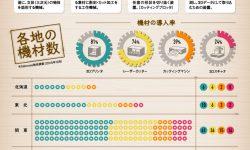 日本のファブ施設調査