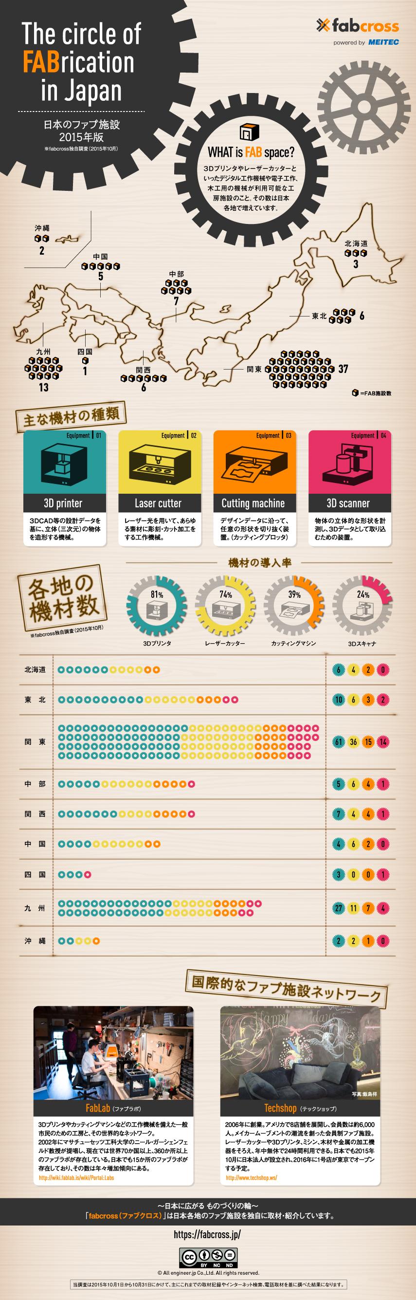 インフォグラフィック:3DプリンタなどのFab施設。日本のモノづくりは世界に追いつくのか