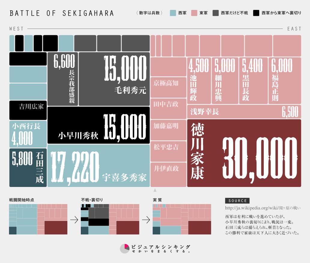 インフォグラフィック:関ヶ原の戦い勢力図。西軍の半分以上が裏切りと不戦