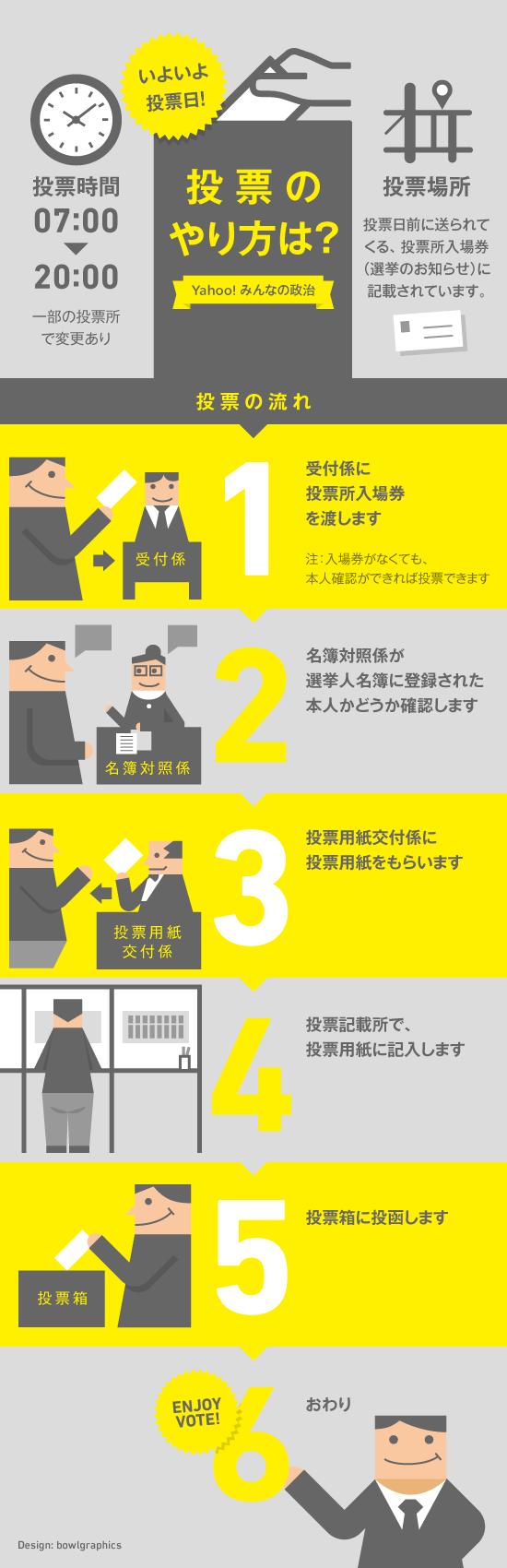 インフォグラフィック:18歳からの選挙権。投票当日の流れをシミュレーション