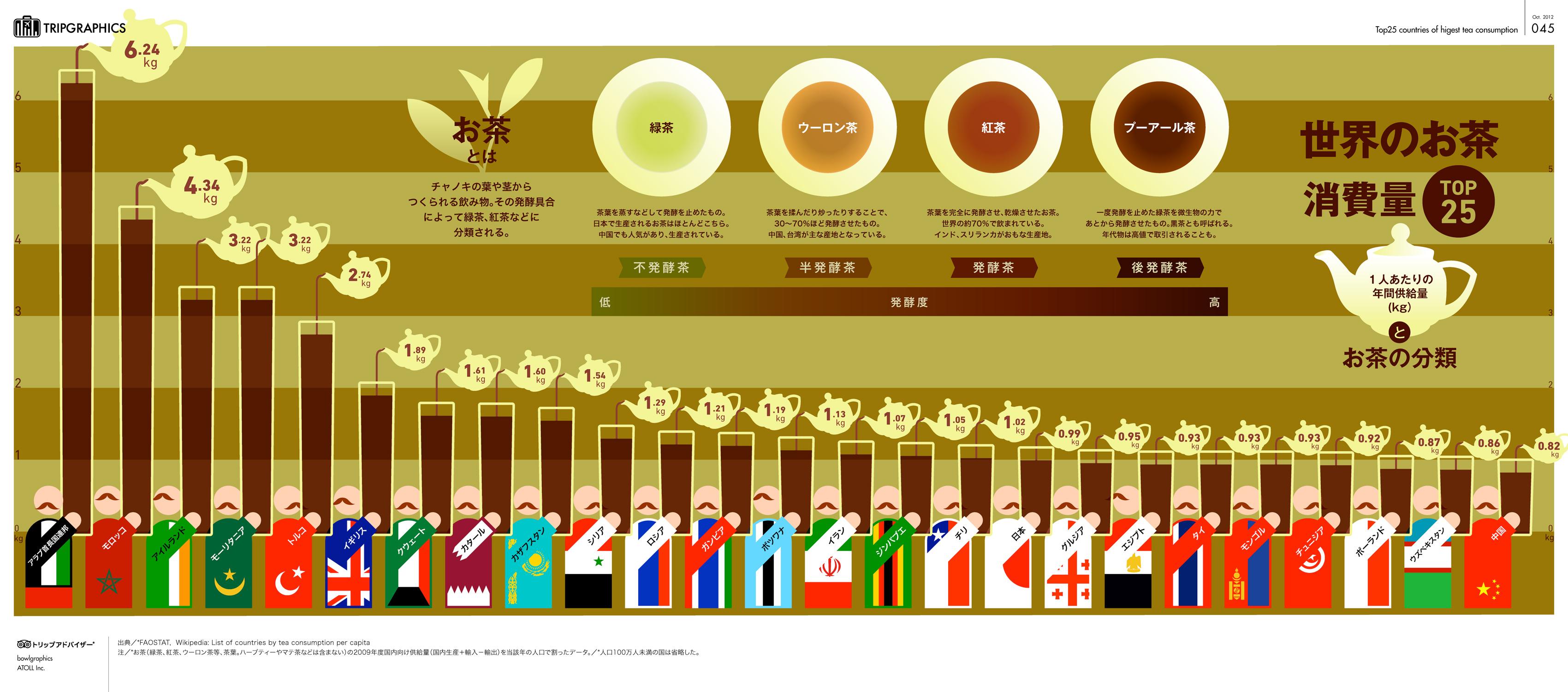 インフォグラフィック:世界お茶消費量ランキング。世界は紅茶主流、緑茶の日本は17位