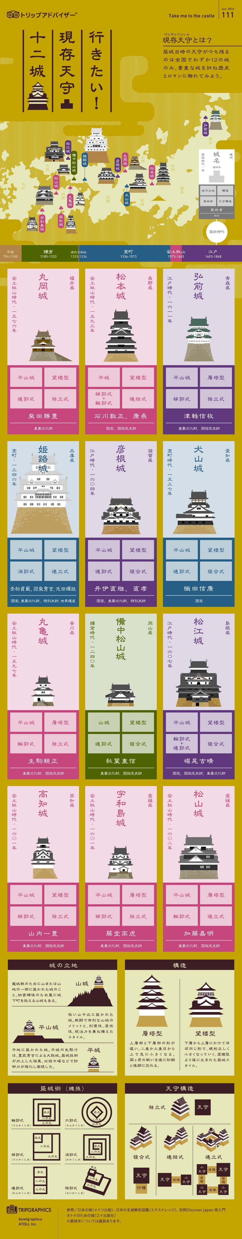 インフォグラフィック:現存の天守閣12城。国宝5城/重要文化財7城