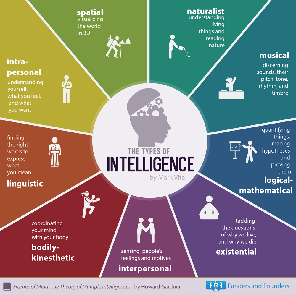 infographic272_intelligence