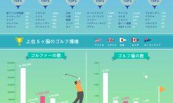 世界のゴルフ事情