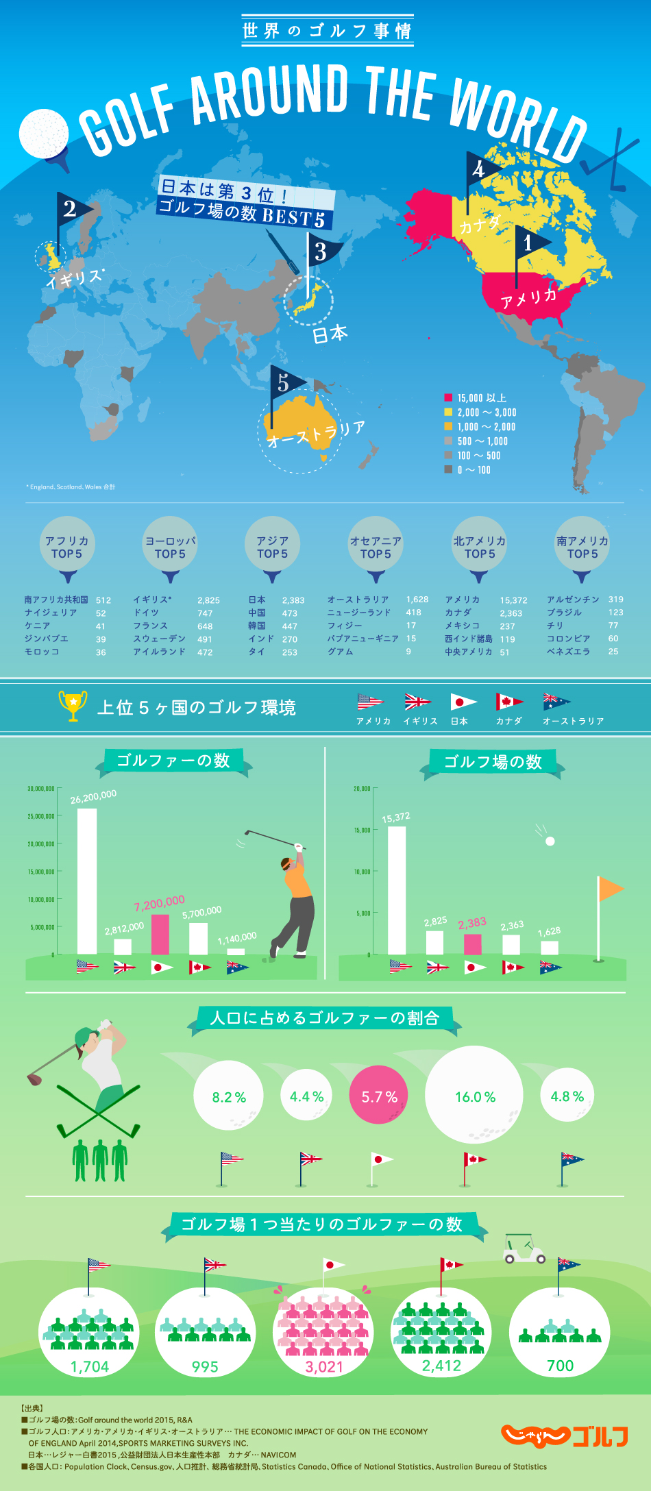 インフォグラフィック:社会人がゴルフを始めるメリット。コミュ力を高めるスポーツとして注目