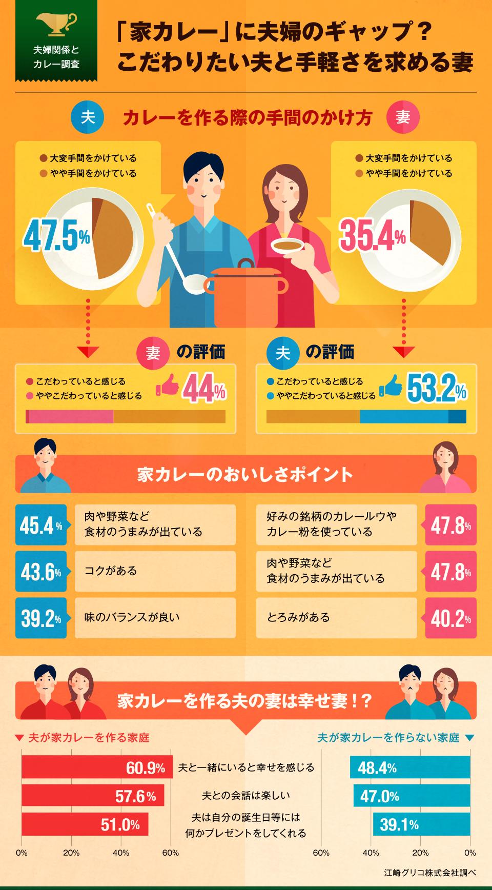 インフォグラフィック:夫婦円満の秘訣は家カレー。隠し味に試したい10の食材