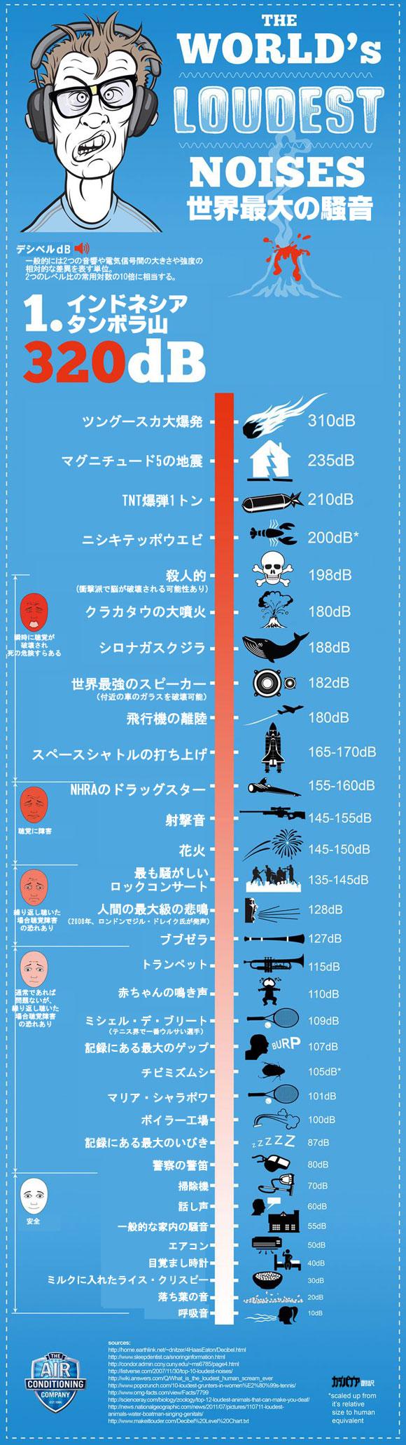 インフォグラフィック:ニシキテッポウエビの武器は爆音。音が200dBになると人の命の危険も