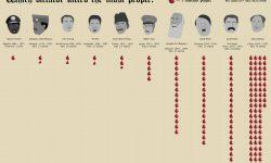 世界で一番多くの人を殺した独裁者は誰?