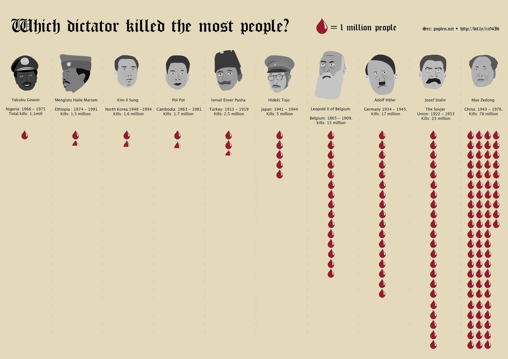 インフォグラフィック:独裁者たちが犯した大量虐殺。世界最悪の犠牲者数は7,800万人!
