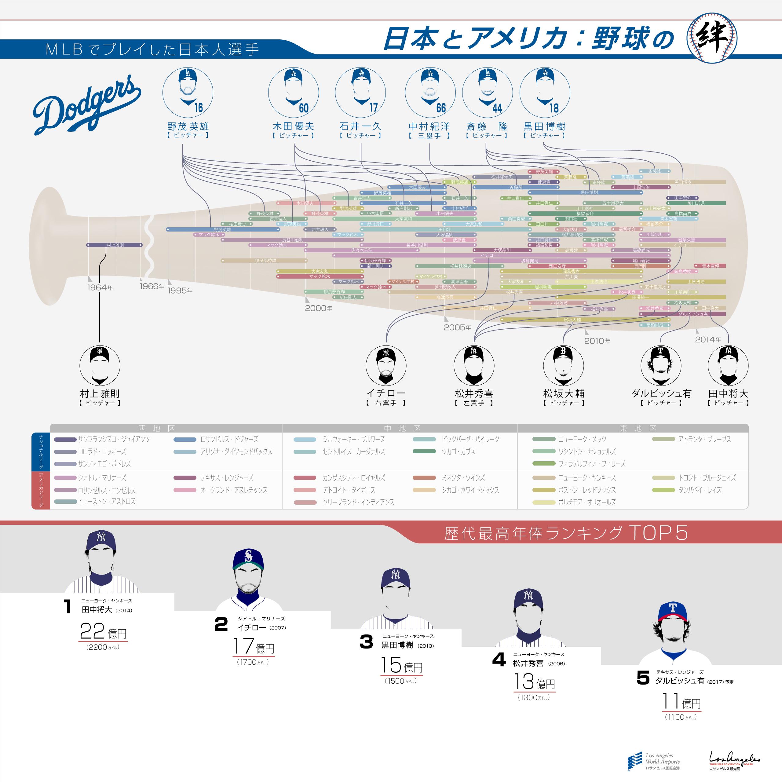 インフォグラフィック:日本人メジャーリーガー歴代選手。野茂英雄は日本人MLBの先駆者