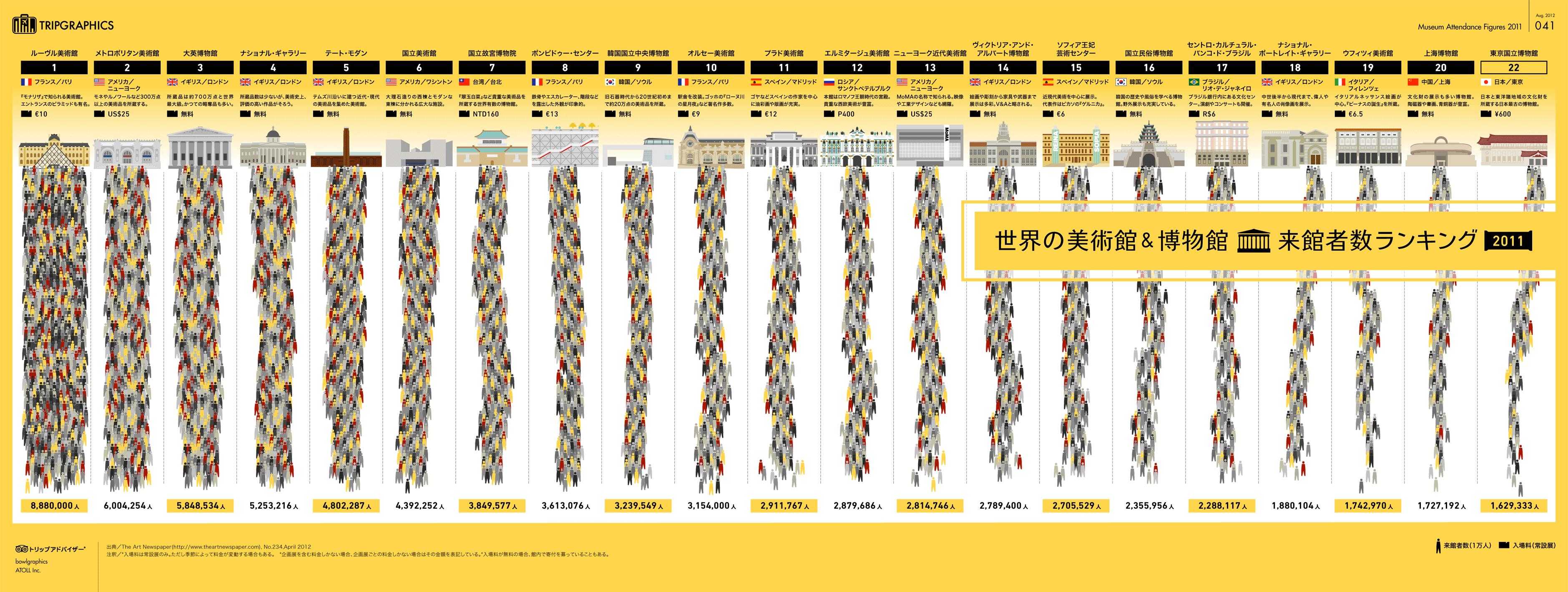 インフォグラフィック:世界の美術館・博物館人気ランキング。国立西洋美術館が世界遺産登録