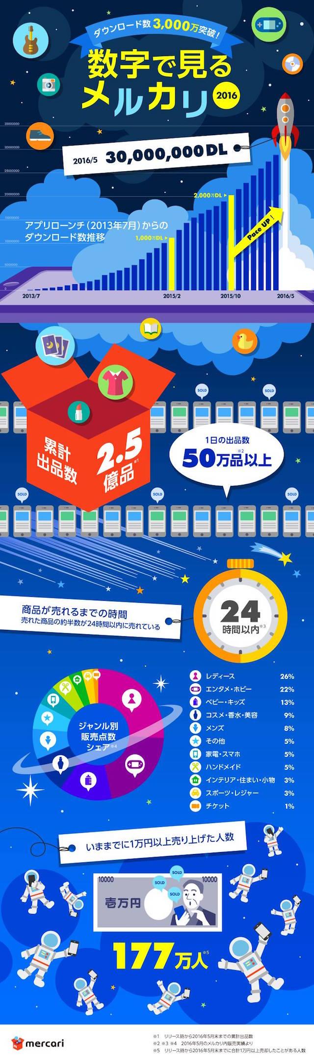 インフォグラフィック:メルカリはヤフオクより簡単。誰もが売り買いできるフリマアプリ