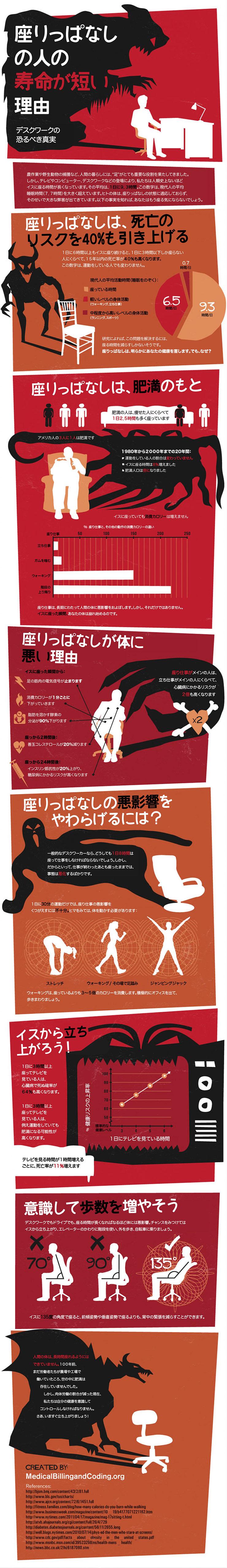 インフォグラフィック:イスの正しい座り方。長時間座り続けると40%も死亡率が高くなる