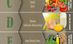 ビタミンと食材