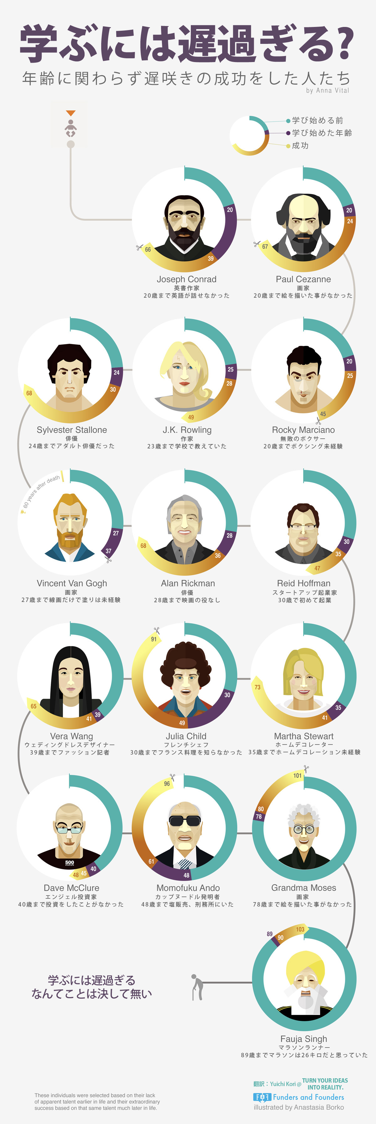 インフォグラフィック:才能の発見は人生を豊かにする。変化を恐れず、楽しみ、学ぶ