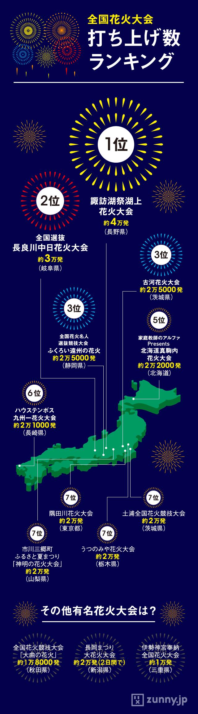 インフォグラフィック:日本一の花火大会は4万発。スマホで上手に撮る6つのポイント
