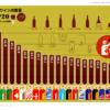 世界のワイン消費量TOP20