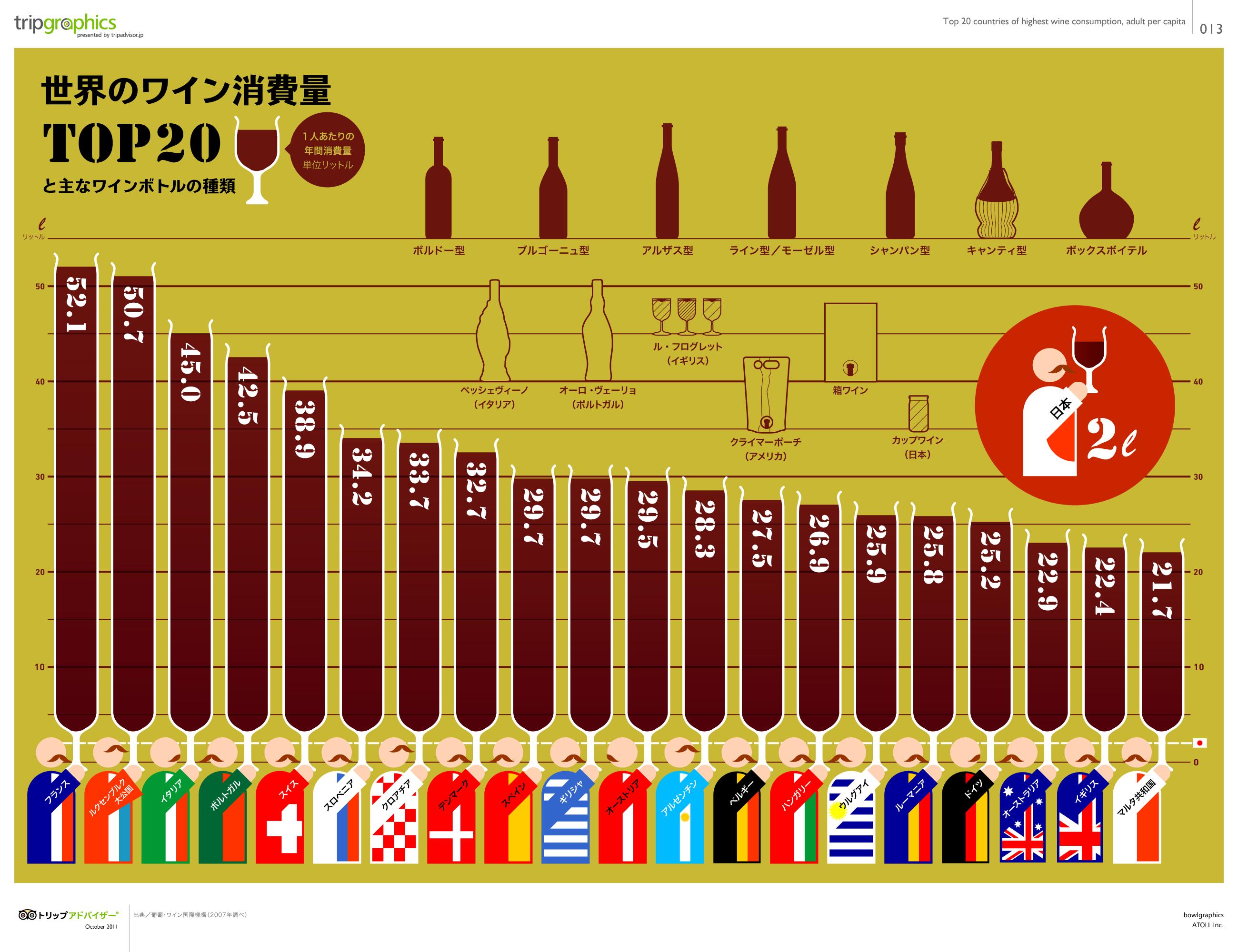 インフォグラフィック:ワインを飲む量が多い国はどこ?毎日は危険!飲みすぎは発がん性を高める