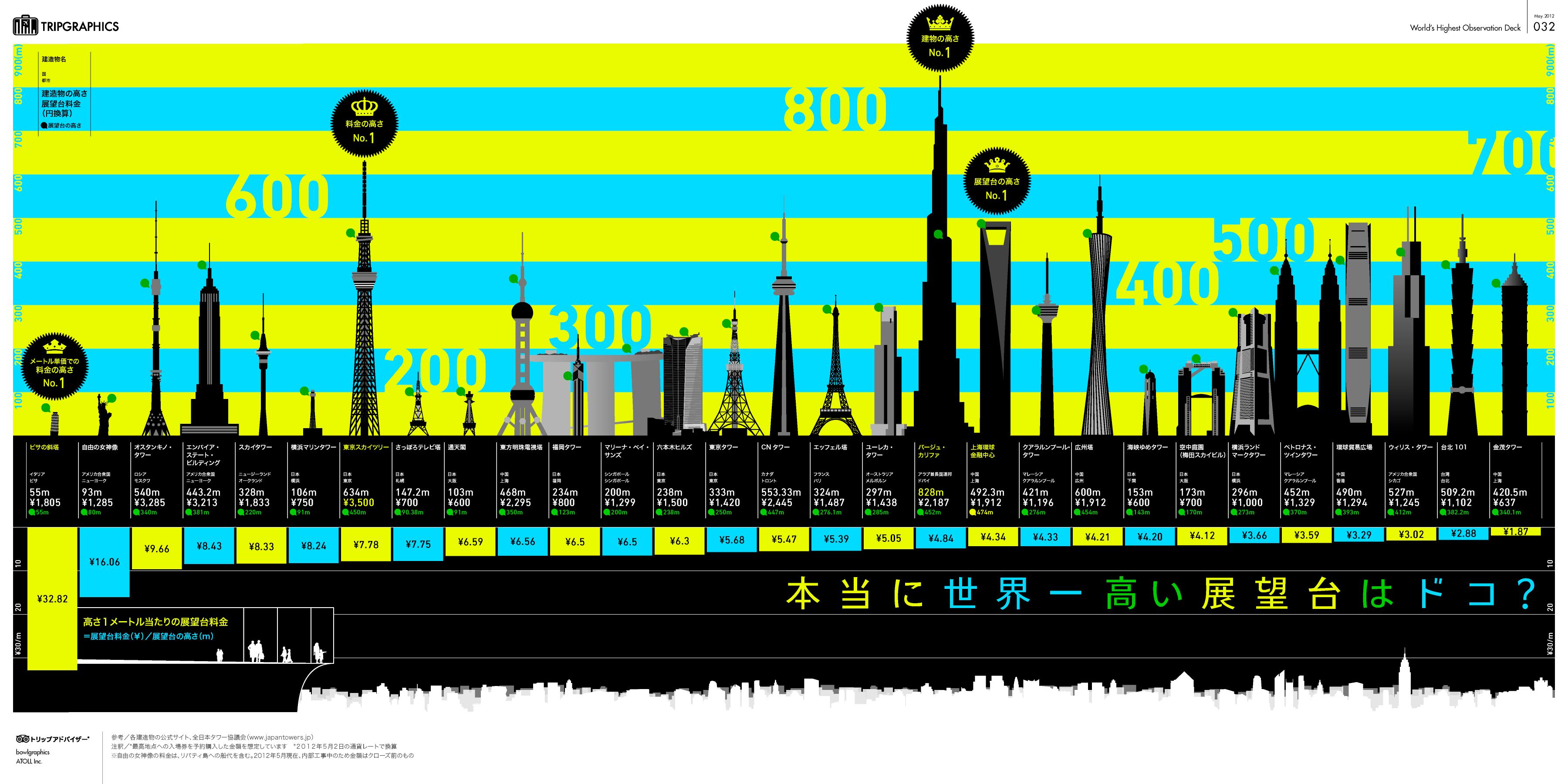 インフォグラフィック:世界一高い展望台ランキング。東京スカイツリーの料金が高い理由
