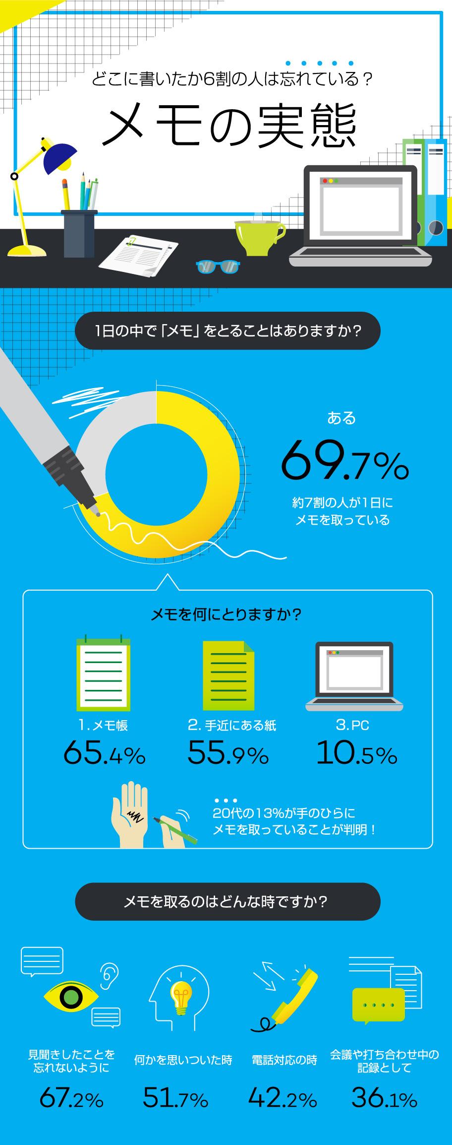 インフォグラフィック:上手なメモの取り方9箇条。上級者は思考や集中力がアップする