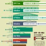 日本の長い橋 トップ20