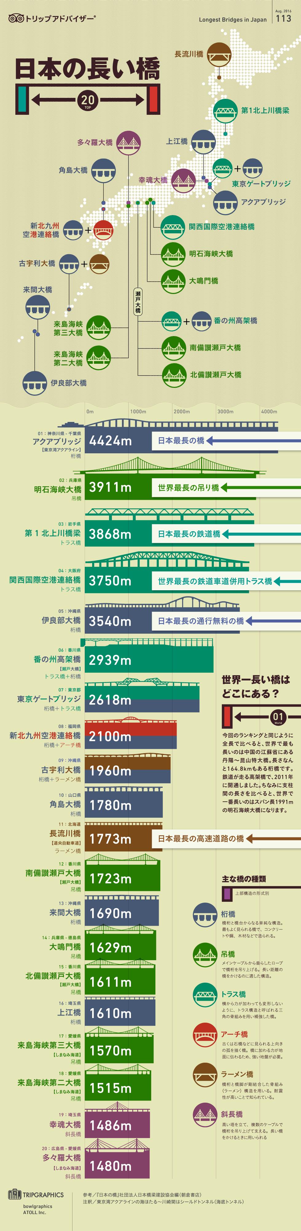 インフォグラフィック:長い橋国内ランキング。誰もが驚くベタ踏み坂は日本一急な橋
