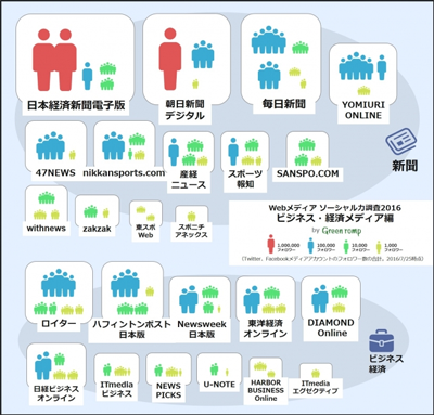 インフォグラフィック:SNSで影響力あるメディア。ブランディングこそが生き残る道