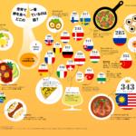 世界の卵消費量ランキング